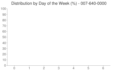 Distribution By Day 007-640-0000